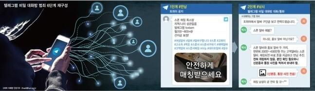 텔레그램 n번방 모방범들 검거...구매자 포함 66명 붙잡아